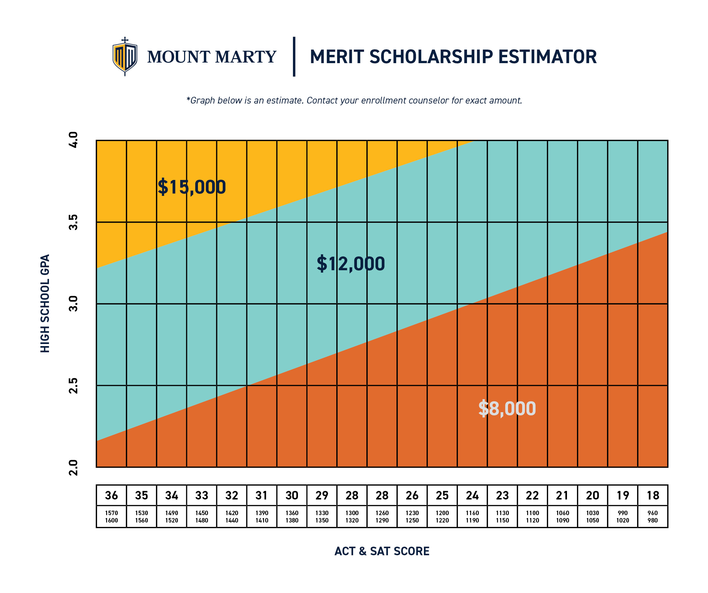 Scholarship and Aid Estimator - estimate only, contact admissions counselor for a confirmed amount